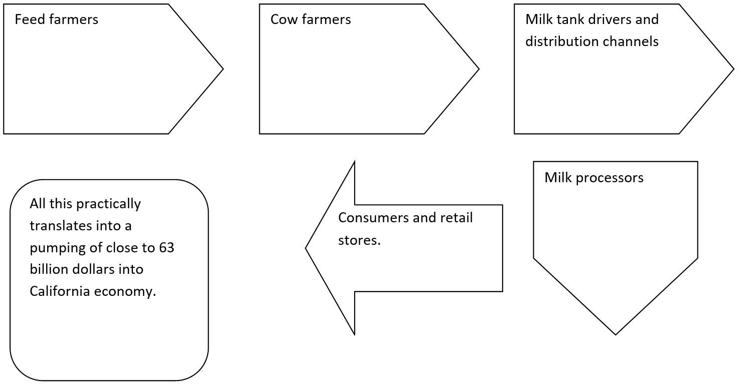 Problems Affecting California Dairy Industry and Solutions