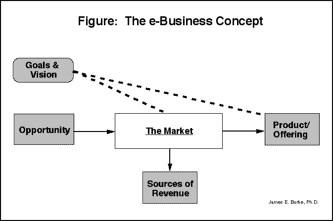 Analysis of the Aspects of a Business Model